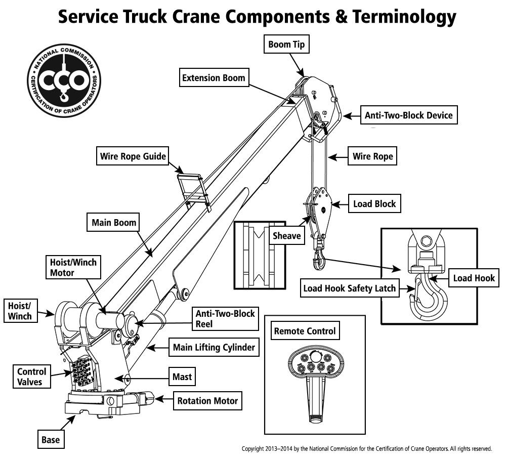 crane boom diagram wiring diagramnccco service truck crane operator certification overview