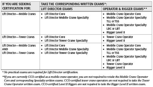 nccco cco lift director certification overview rh nccco org nccco lift director study guide nccco study material