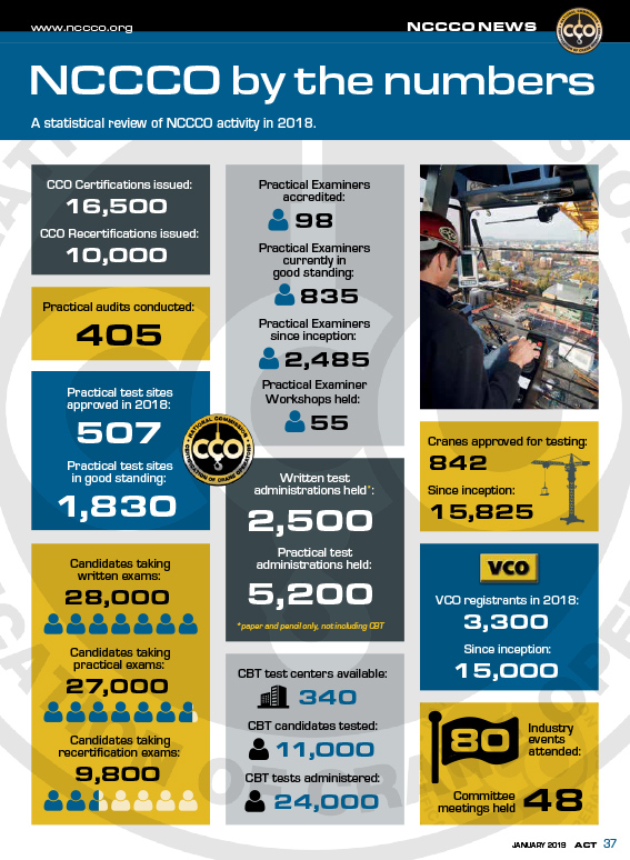 NCCCO By the Numbers