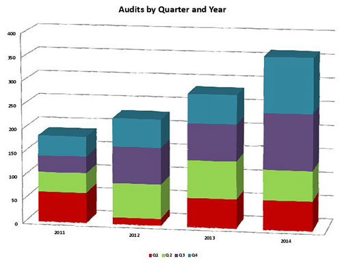 Audits-by-Q-&-Year-2011-2014-500x