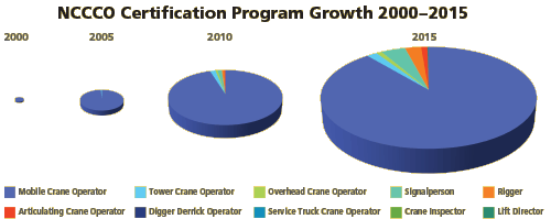 NCCCO-Program-Growth-2000-2015